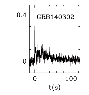 BAT Light Curve for GRB 140302A