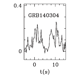 BAT Light Curve for GRB 140304A