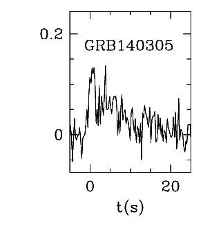 BAT Light Curve for GRB 140305A