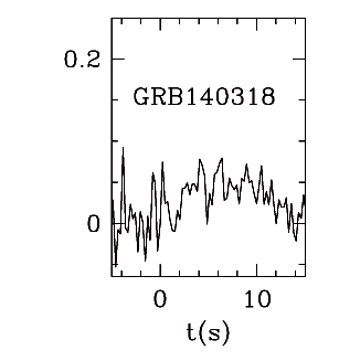 BAT Light Curve for GRB 140318A