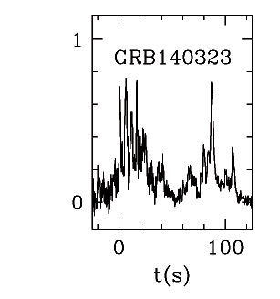 BAT Light Curve for GRB 140323A