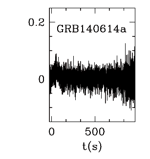 BAT Light Curve for GRB 140614A