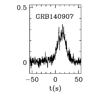 BAT Light Curve for GRB 140907A