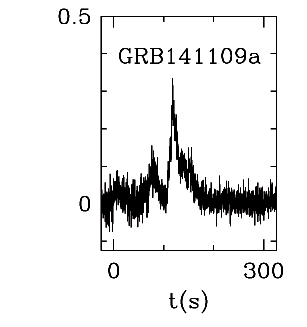 BAT Light Curve for GRB 141109A