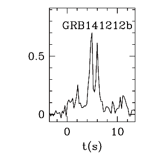 BAT Light Curve for GRB 141212B