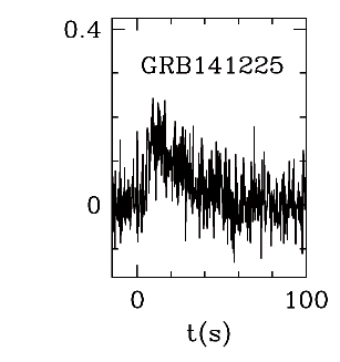 BAT Light Curve for GRB 141225A