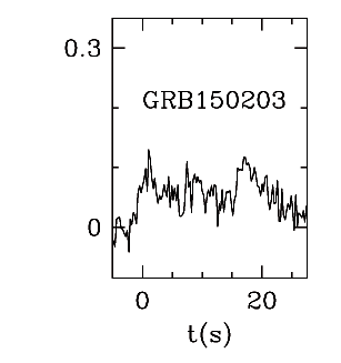 BAT Light Curve for GRB 150203A