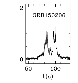 BAT Light Curve for GRB 150206A