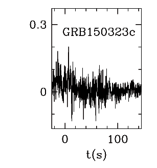 BAT Light Curve for GRB 150323C