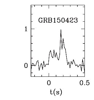 BAT Light Curve for GRB 150423A