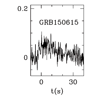 BAT Light Curve for GRB 150615A