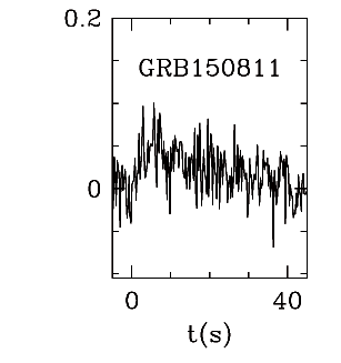 BAT Light Curve for GRB 150811A