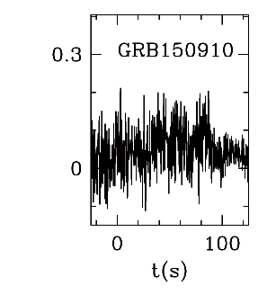 BAT Light Curve for GRB 150910A