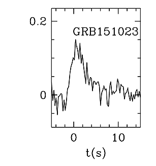 BAT Light Curve for GRB 151023A