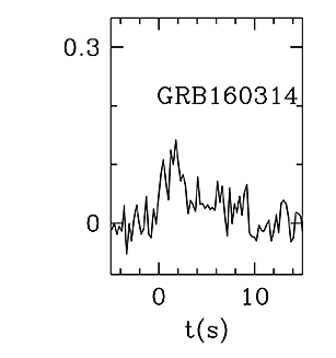 BAT Light Curve for GRB 160314A