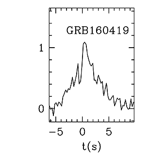BAT Light Curve for GRB 160419A