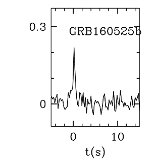 BAT Light Curve for GRB 160525B