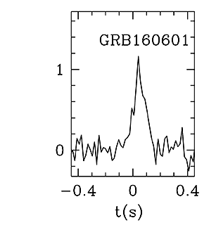 BAT Light Curve for GRB 160601A