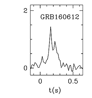BAT Light Curve for GRB 160612A