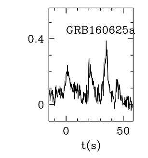 BAT Light Curve for GRB 160625A