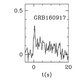 BAT Light Curve for GRB 160917A