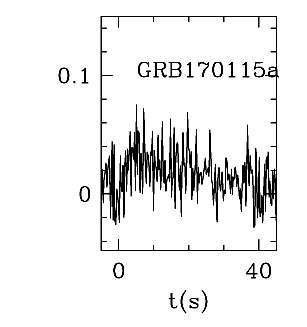 BAT Light Curve for GRB 170115A