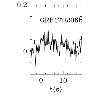 BAT Light Curve for GRB 170206B