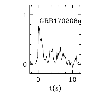 BAT Light Curve for GRB 170208A