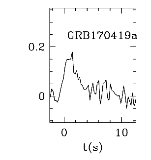 BAT Light Curve for GRB 170419A