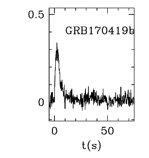 BAT Light Curve for GRB 170419B
