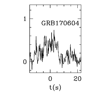 BAT Light Curve for GRB 170604A