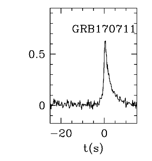 BAT Light Curve for GRB 170711A