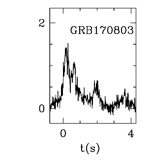 BAT Light Curve for GRB 170803A