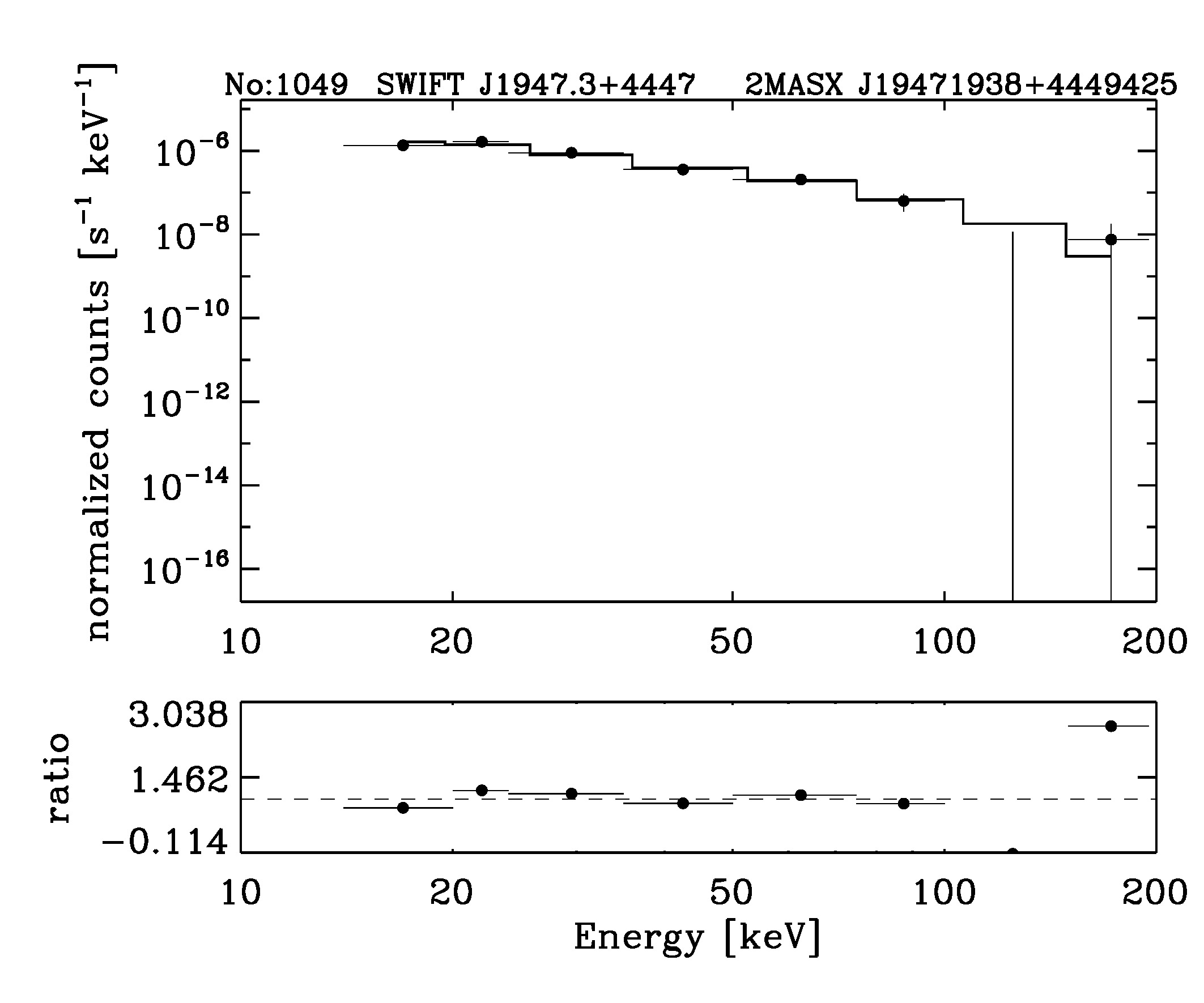 BAT Spectrum for SWIFT J1947.3+4447