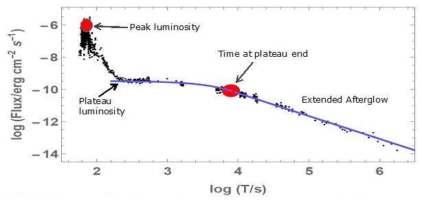 new potential class of long gamma ray bursts Short vs long gamma-ray bursts: a comprehensive study of energetics and prompt gamma-ray correlations free from potential biases due to data analy.