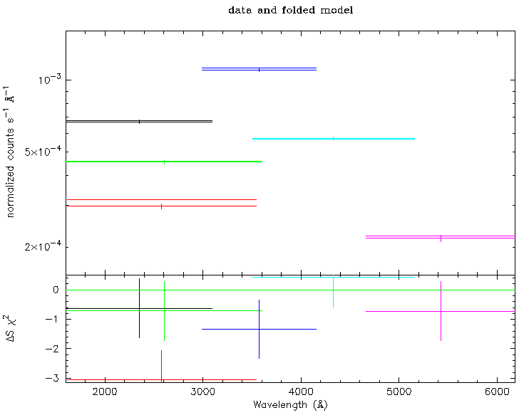 Simulated count rate spectra for the  UVW2, UVM2, UVM1, U, B and V UVOT filters.